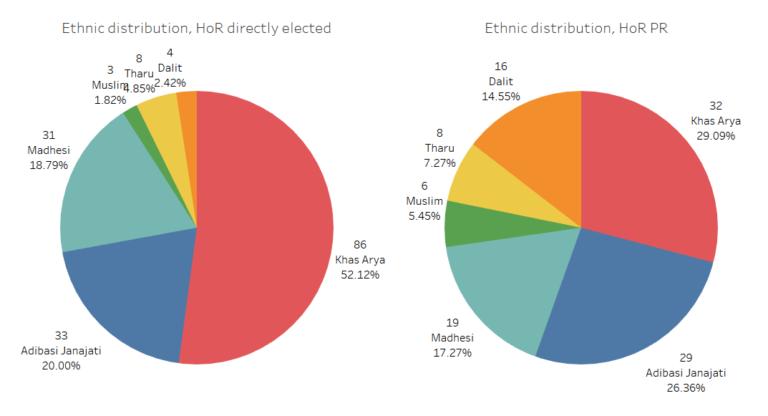hor-pr-and-direct-ethnic-comparison