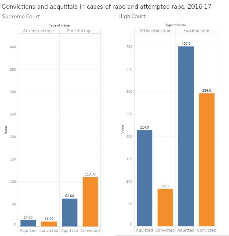 Convictions and aquittals