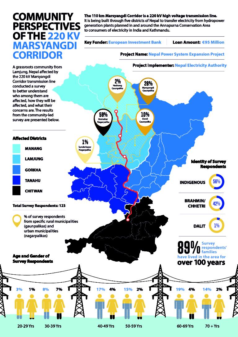 5-3-19-final-lamjung-survey-infographic-pg1